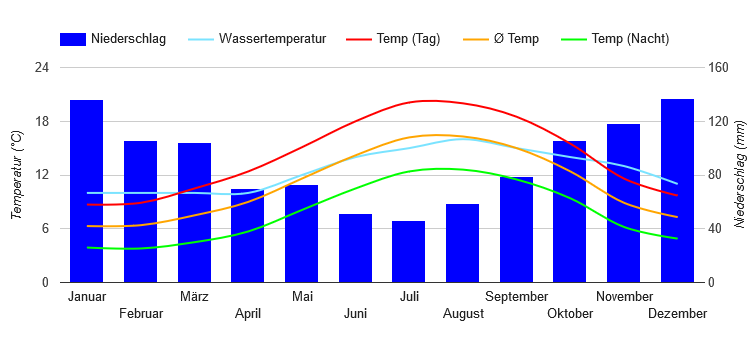 Climate Chart Brest