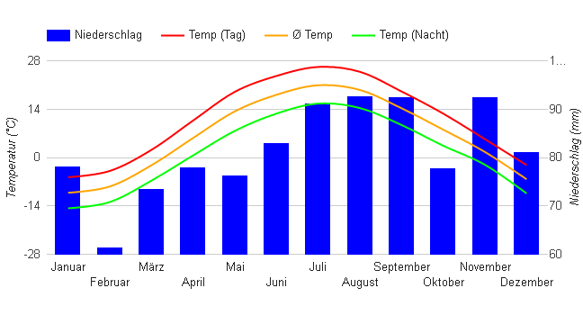 Climate Chart Montreal