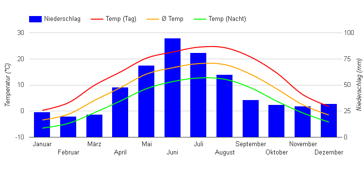 Climate Chart Cluj