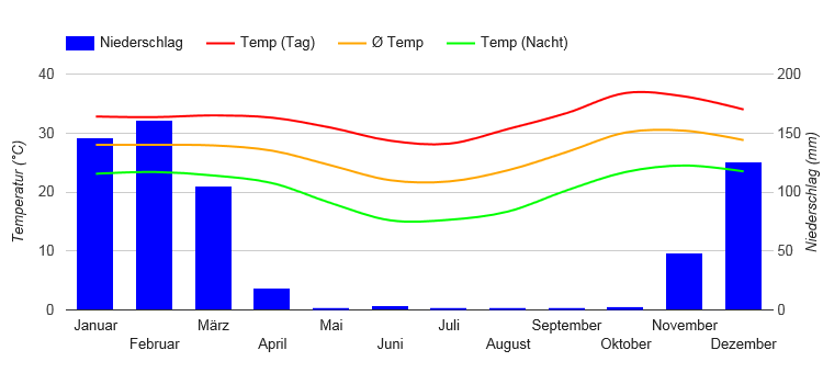 Climate Chart Tete