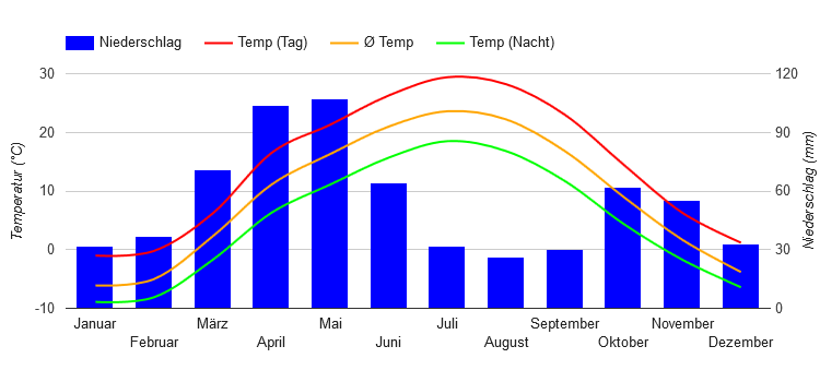 Climate Chart Almaty