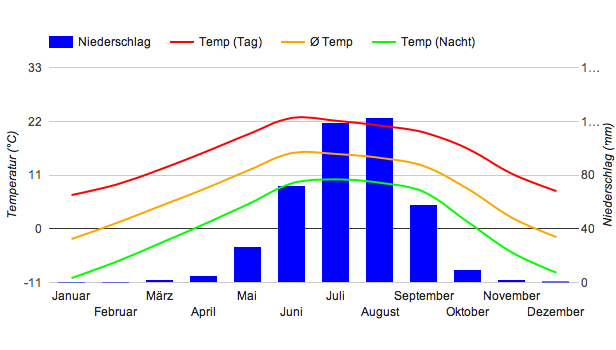 Climate Chart Lhasa
