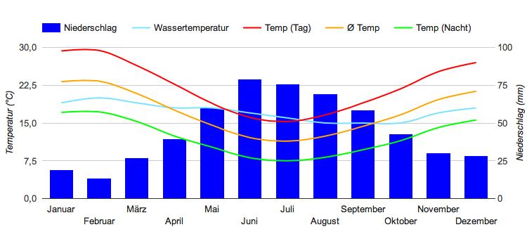Climate Chart Adelaide
