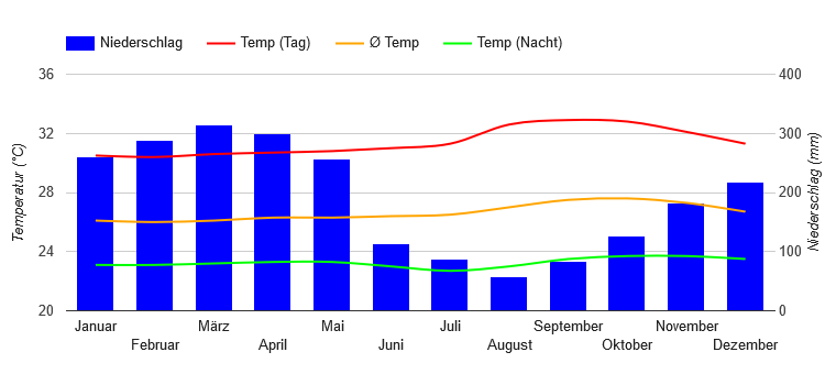 Climate Chart Manaus