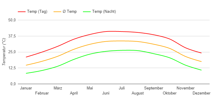 Climate Chart Aswan