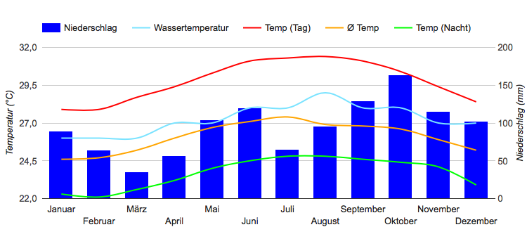 Climate Chart Montego Bay